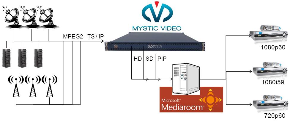 Mediaroom IPTV